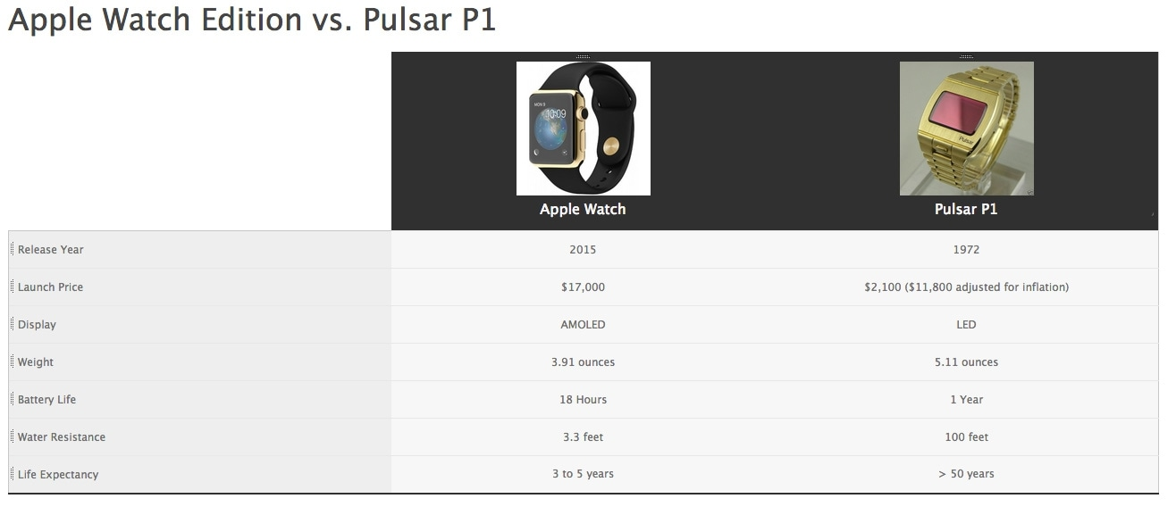 Here's a brief rundown of how the Apple Watch Edition stacks up ...   1544 x 803 jpeg 52kB